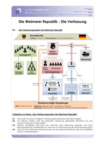 Vorschaugrafik 1 für das  Arbeitsblatt Die Weimarer Republik - Die Verfassung von Lehrermaterial.de.