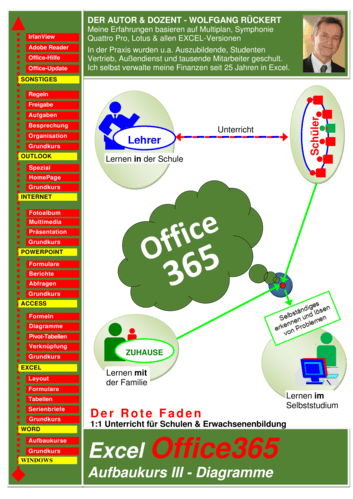 Vorschaugrafik für das  Arbeitsblatt Aufbaukurs: MS Excel 2016 - Diagramme von Lehrermaterial.de